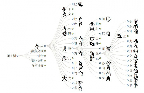 03a 700 漢字樹