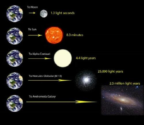 03bf 600 light years