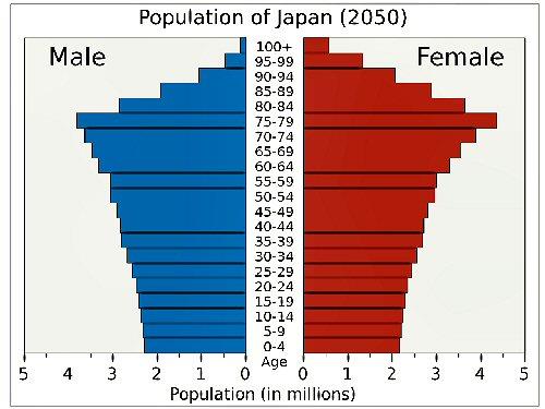01b 500 2050 population japan