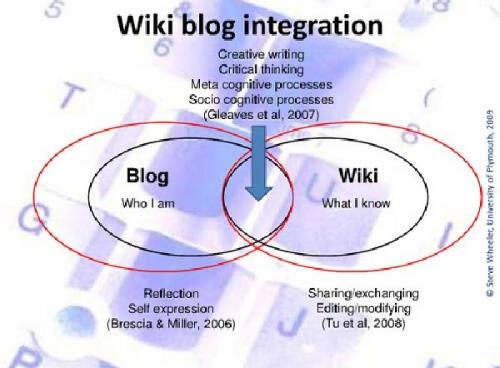 03b 600 wiki blog integration