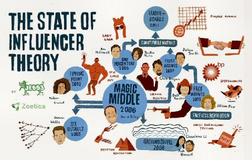 03b 700 state of influencer theory