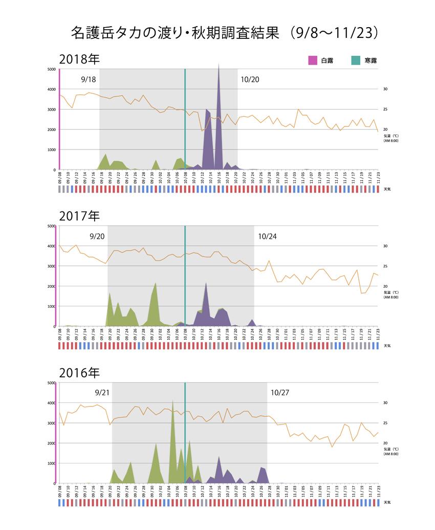 2018年秋期タカグラフ_気温2