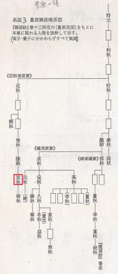 豊原嫡庶略系図