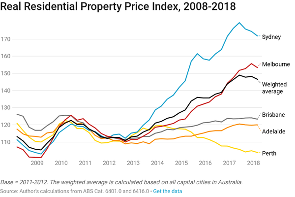 australia_residentialpropertyindexuntil2018.png