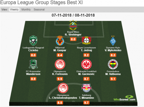 Europa League Group Stages Best XI minamino