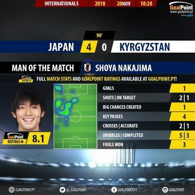 Japan 4-0 Kyrgyzstan Shoya Nakajima stats