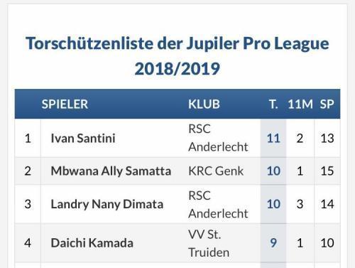 Kamada Top Scorers