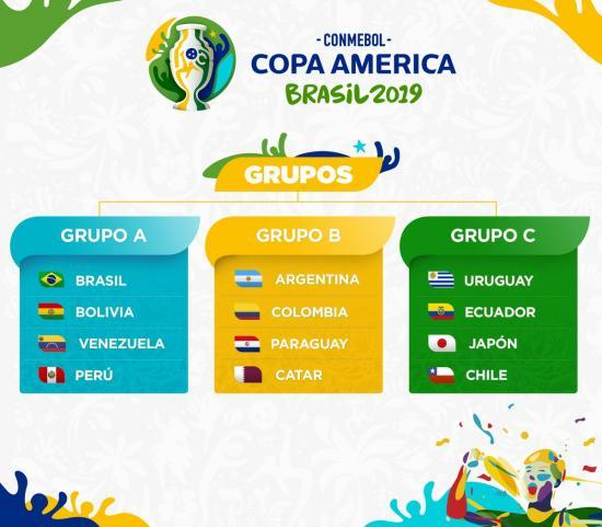 Groups defined for Copa América 2019