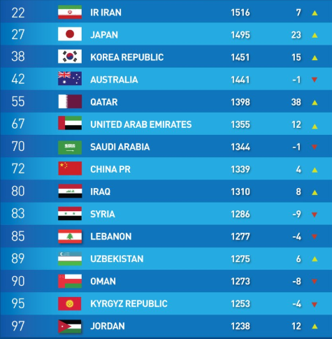 AsianCup2019 champions Qatar climb 38 spots to be among Asias top 5