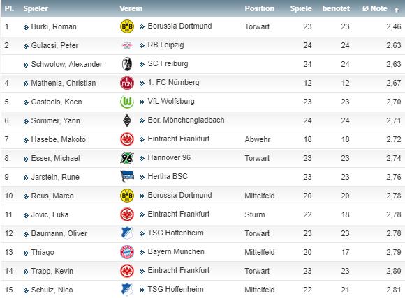 Bundesliga - Topspieler Hasebe 2019 kicker note