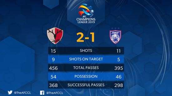 Kashima Antlers 2-1 Johor Darul Takzim in the ACL