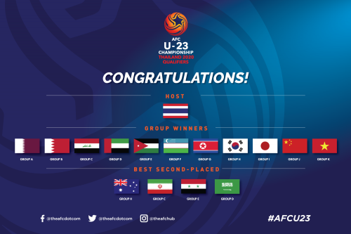 16 nations who have qualified to the AFCU23 Finals 2020