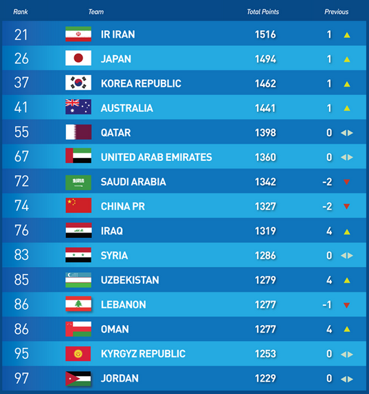Updated FIFA Rankings 2019_4