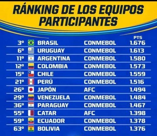 CopaAmerica 2019 FIFA ranking