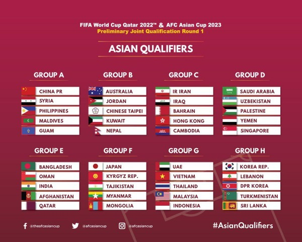 AFC 2022 FIFA World Cup 2023 Asian Cup Qualification Draw Results