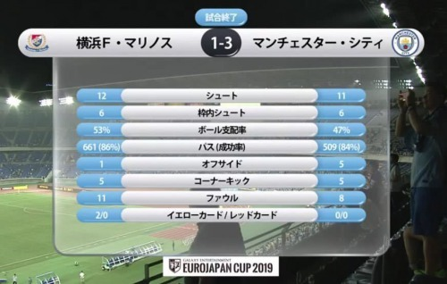 Yokohama F Marinos 1-3 Man City