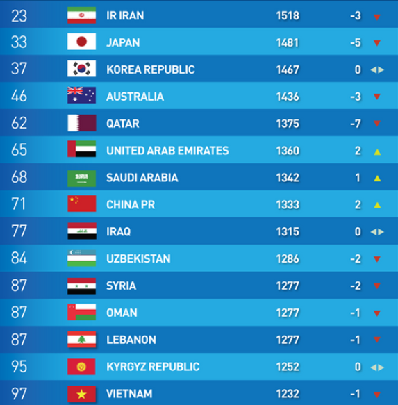 Top 15 Asian Nations in FIFA Mens Ranking (As of June 25, 2019)