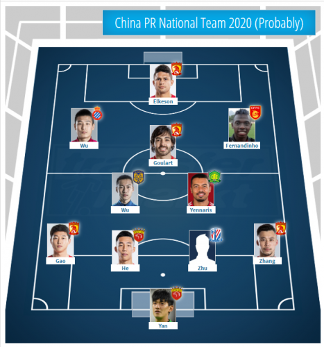China's possible national team for 2020