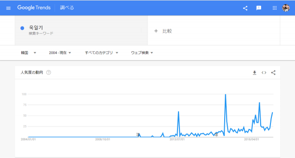 Rising Sun Flag sinve 2011 Google trend in korea