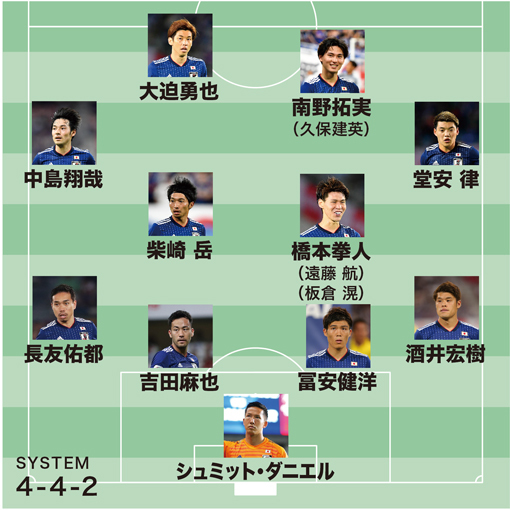 Predicted Japan XI for friendly vs Paraguay