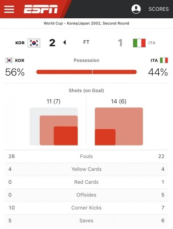 korea vs italy 2002 stats
