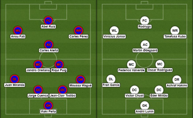 U21 El Clásico Which team would win