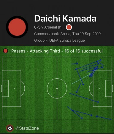 kamada daichi agaisnt arsenal EL 2019