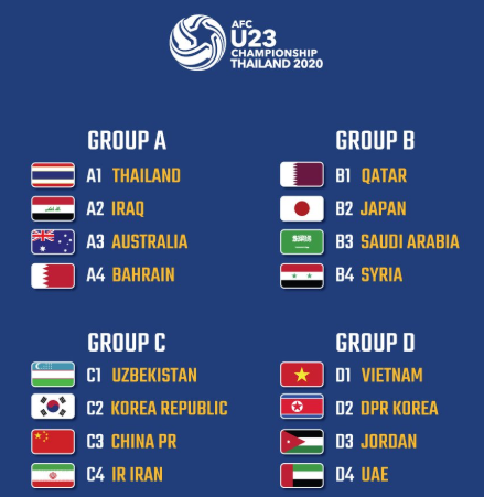 AFCU23 2020 Finals draw results
