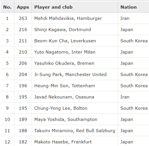 Top signings by appearances the most successful Asian imports in Europe