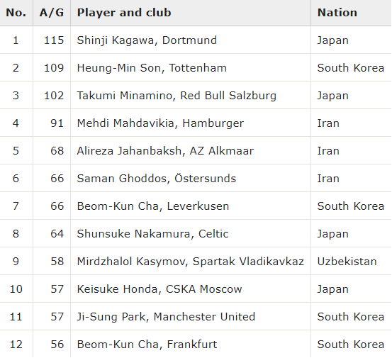 Top signings by Goal Involvements (AG) the most successful Asian imports in Europe