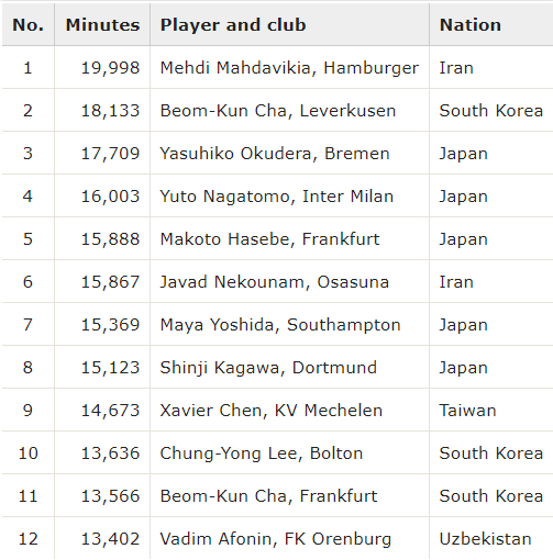 Top signings by minutes played the most successful Asian imports in Europe