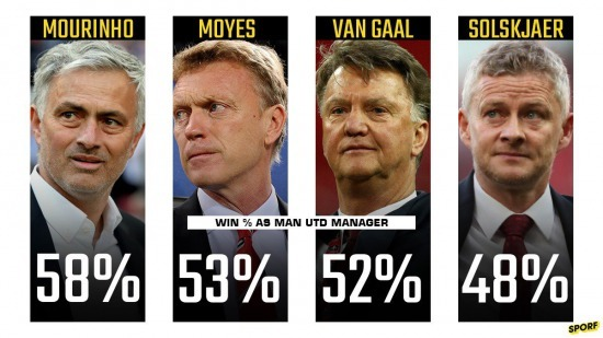 Ole Gunnar Solksjaer now has the worst win percentage as ManUtd manager