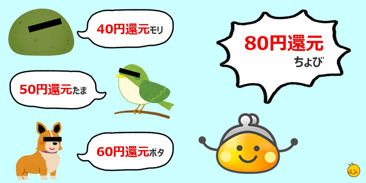 80円還元ちょび