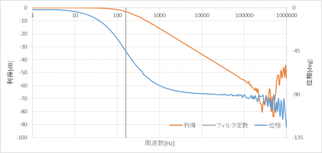 lowpass_20181225001754559.png