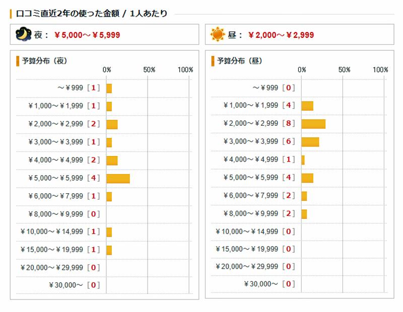 中華そば すずらん 食べログ利用金額