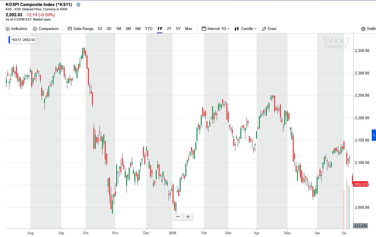 韓国株価指数20190709