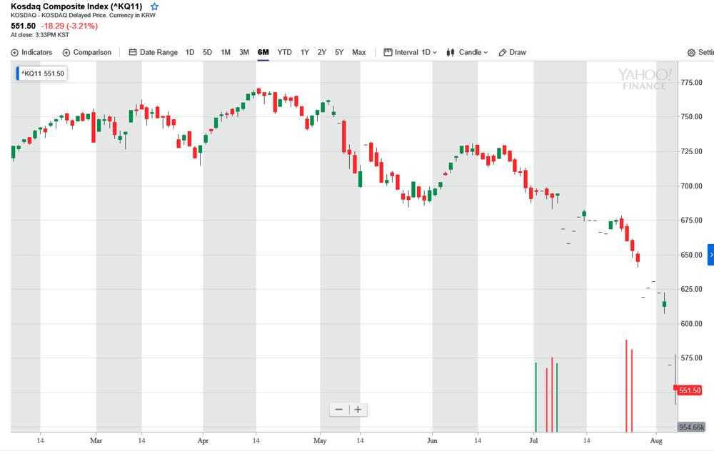 韓国kosdaq株価指数20190806
