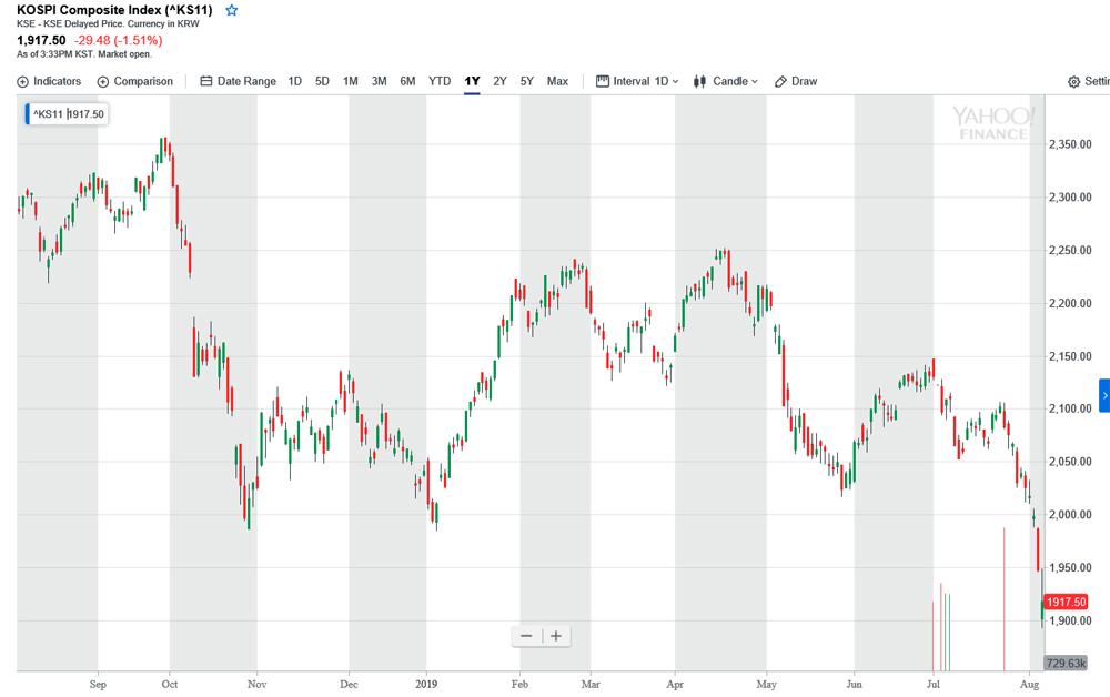 韓国kospi株価指数20190806