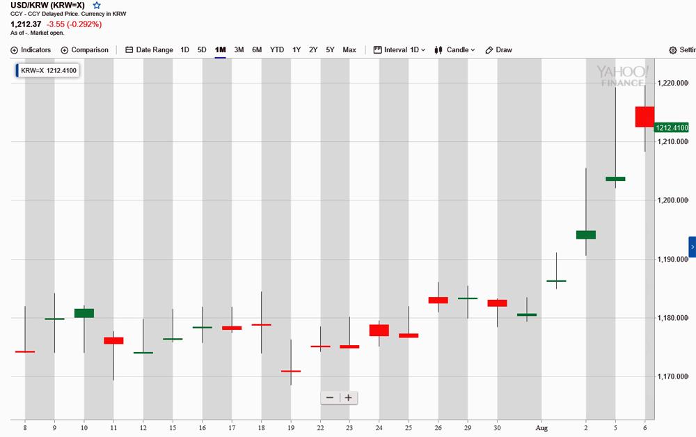 USD KRW為替チャート 2019 08 06