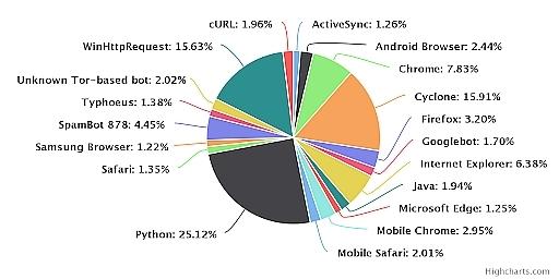 https://blog-imgs-113-origin.fc2.com/o/u/g/ougijirou/_python-attack-tools-stats.jpg