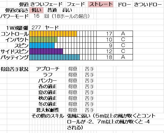 イルミナート_ゼノーニ_能力(アプリ版代表)