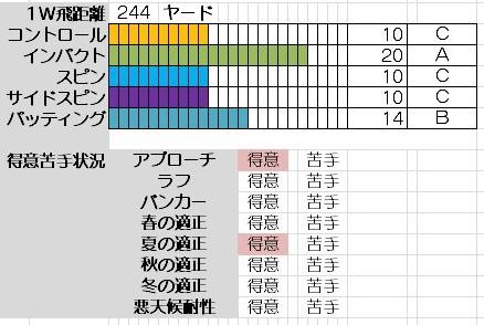 Newみんゴル自作キャラ_一杉宮(初級) (2)