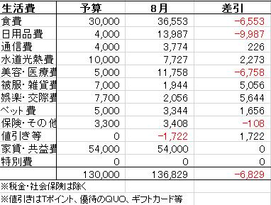 2019_8家計簿