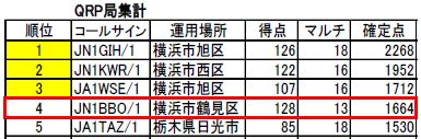 19_オール横浜コンテスト結果QRP