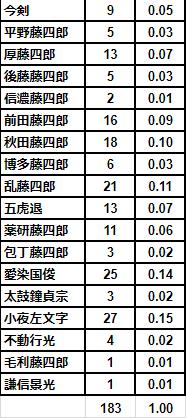 鍛刀の統計