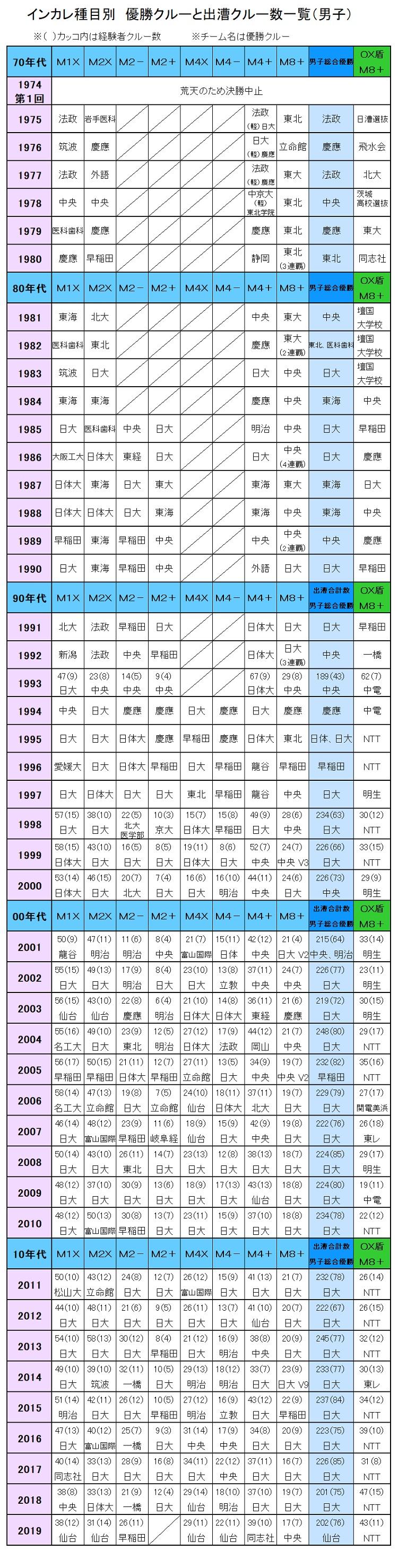 2019インカレ男子統計