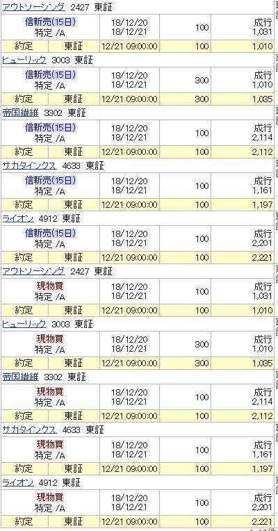 つなぎ売り12月21日