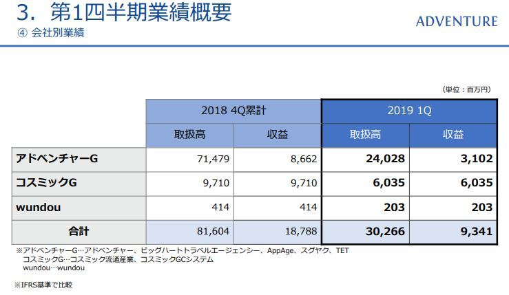 20190105アドベンチャー決算資料