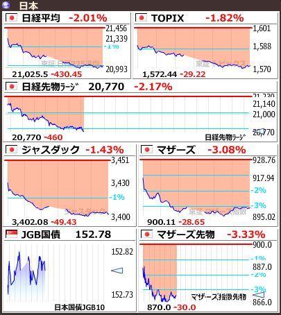 20190308日本市場