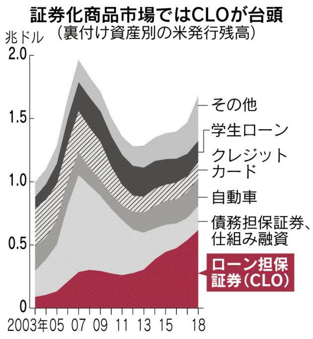 米証券化商品残高